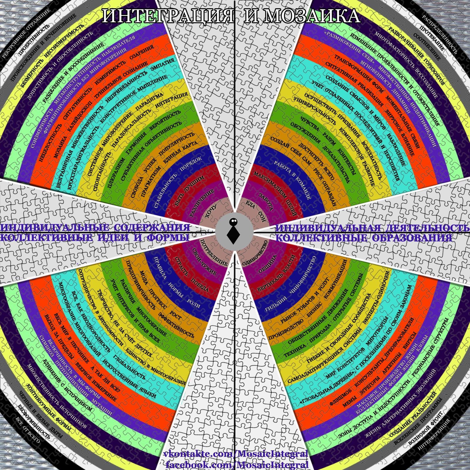 интегральный подход - мозаичный подход: деятельность