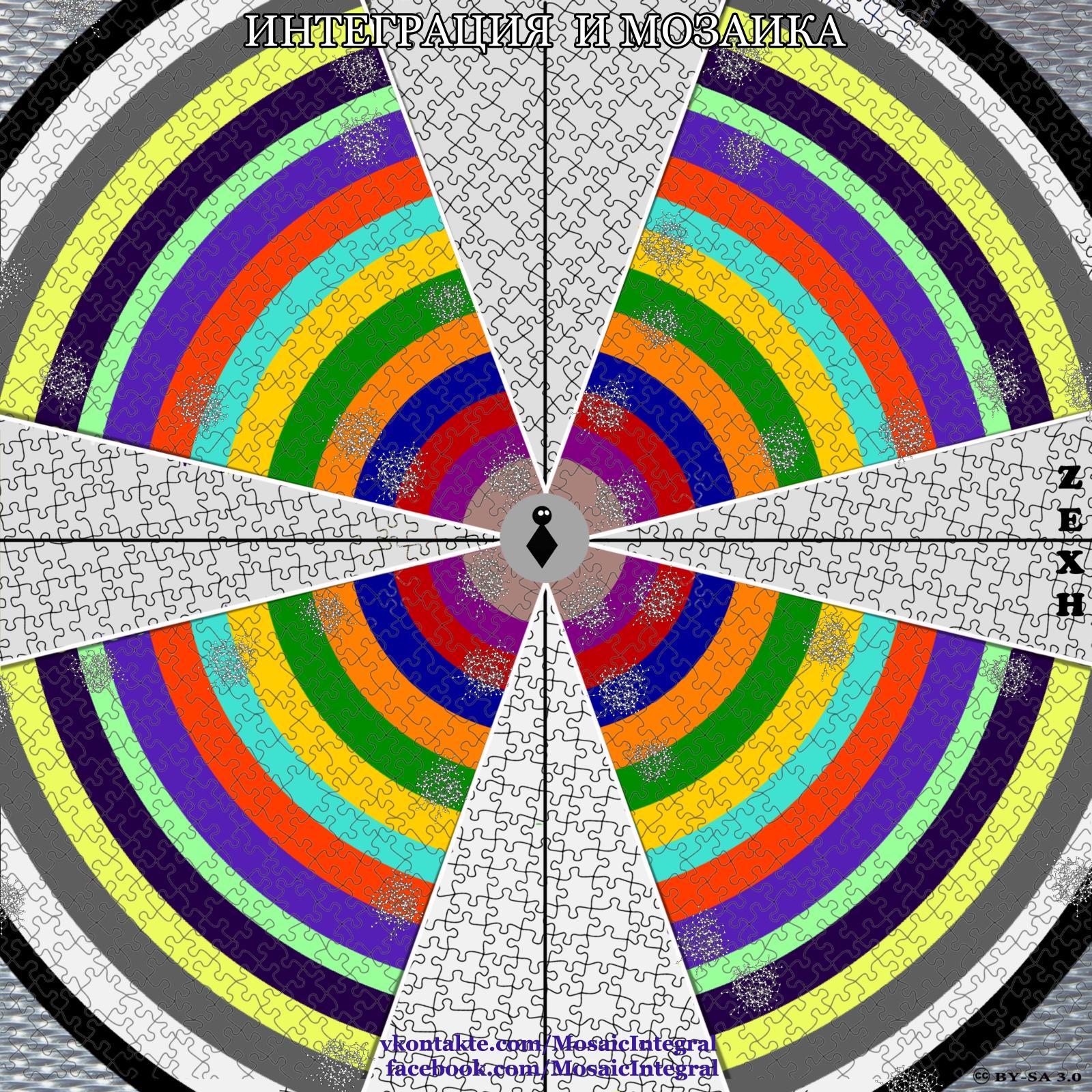 интегральный подход - мозаичный подход: кластера и уровни развития