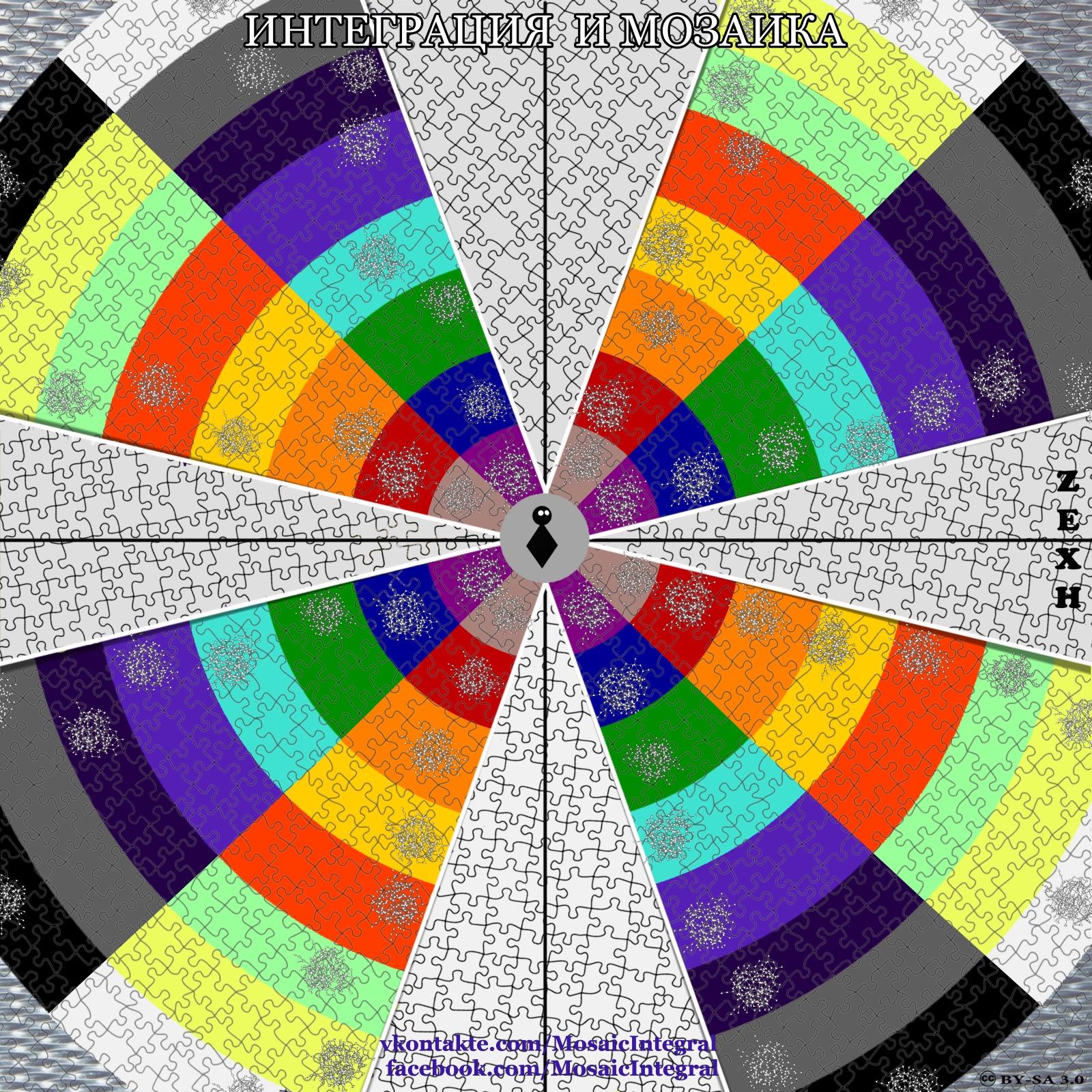интегральный подход - мозаичный подход: этаж, слой - пара уровней
