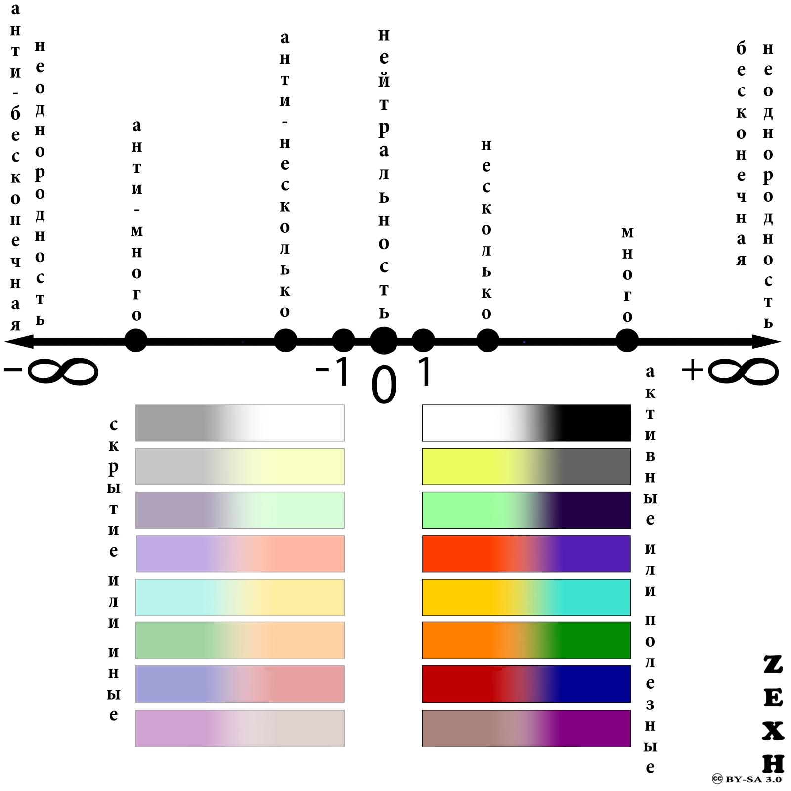 Мозаичный мета-интегральный подход: уровни, этажи слои - непрерывная шкала