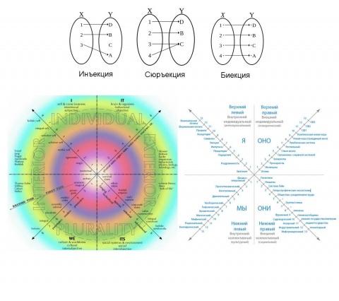 отображение в карту AQAL интегрального подхода К.Уилбера
