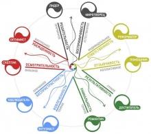 естественная психология и эннеаграмма